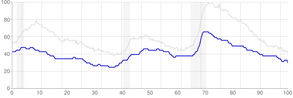 Iowa monthly unemployment rate chart from 1990 to October 2017
